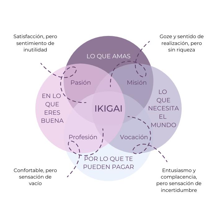 ikigai - proposito
